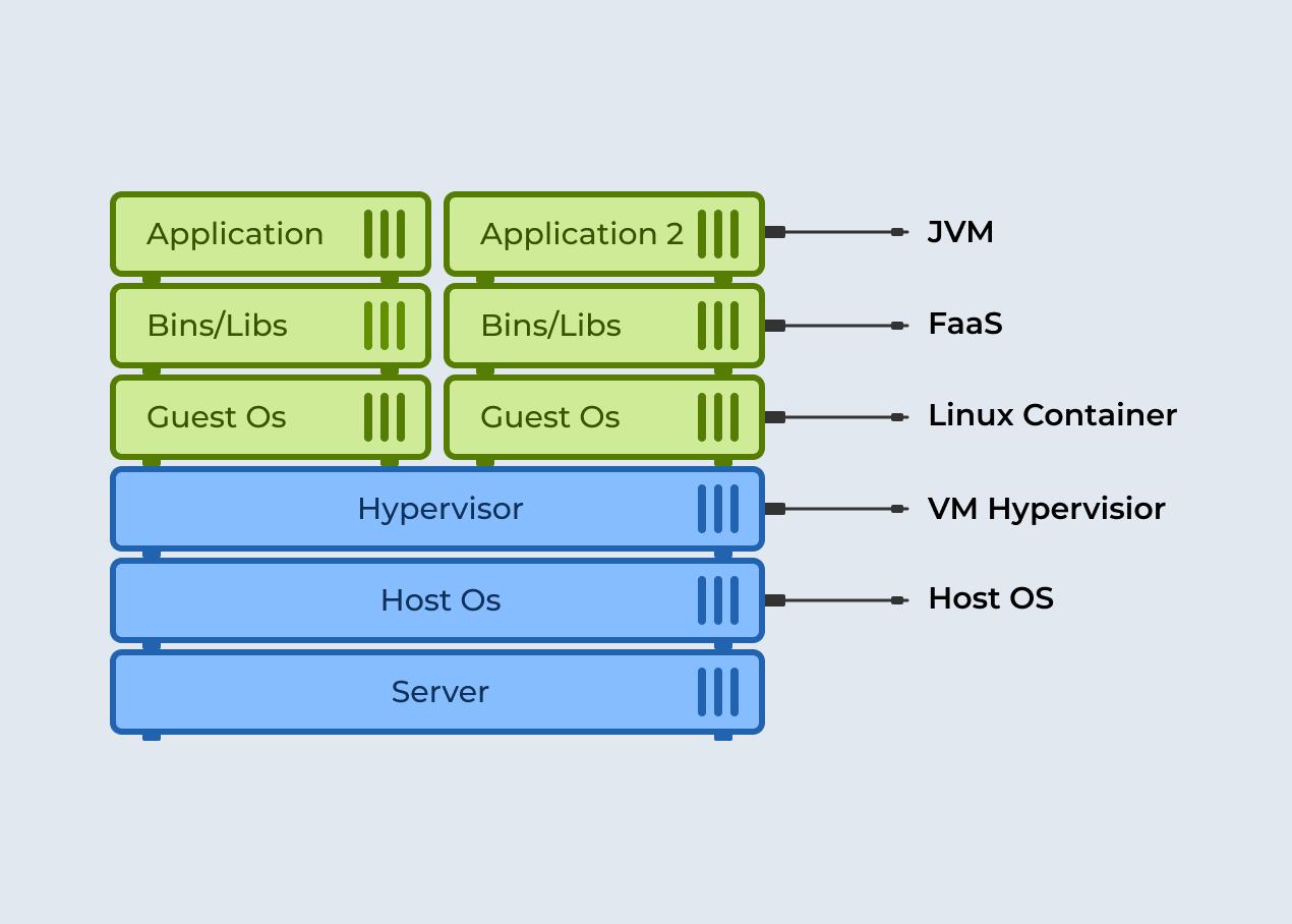Diagram of a server