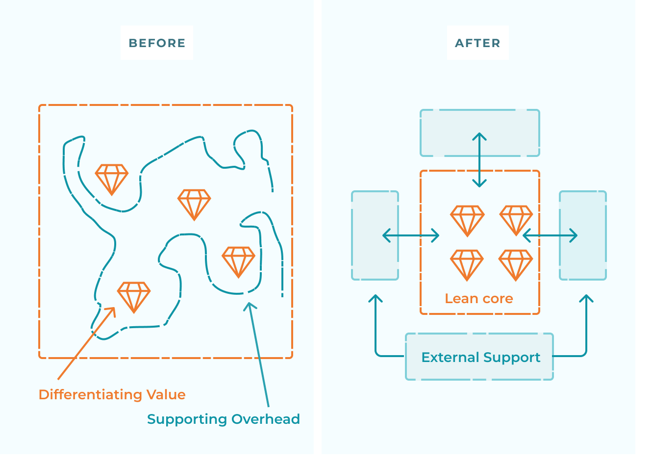 Before and After image on organizing value