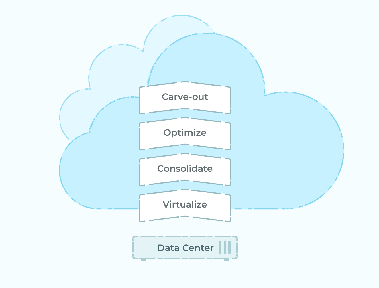 Diagram of how Data Centers work