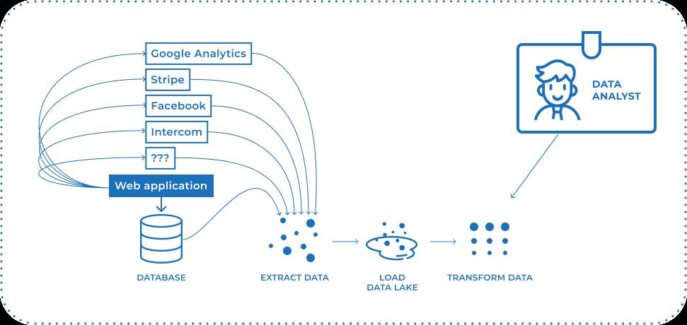 Data Analyst using transformed complex data