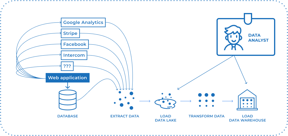 Data Analyst pulling from data lake and warehouse