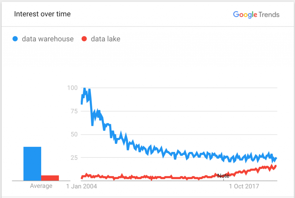Chart showing trends in search results for data lakes and data warehouses