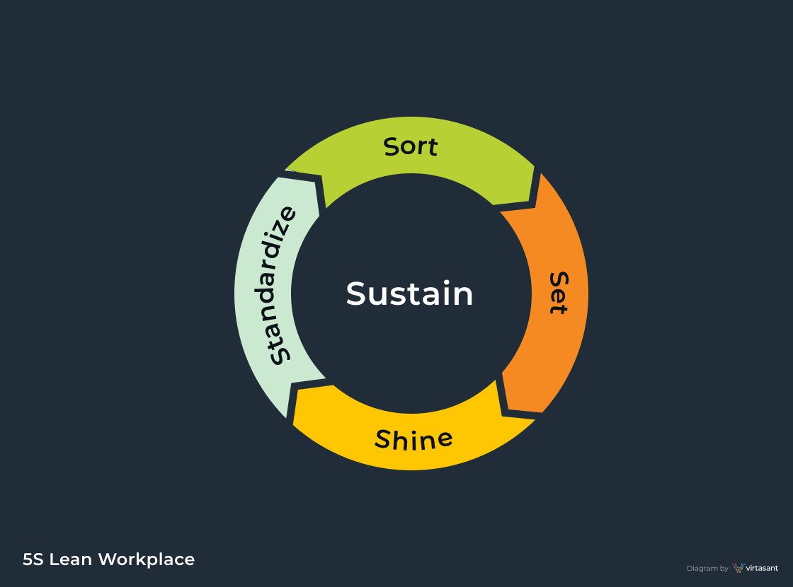 Lean Workplace Diagram