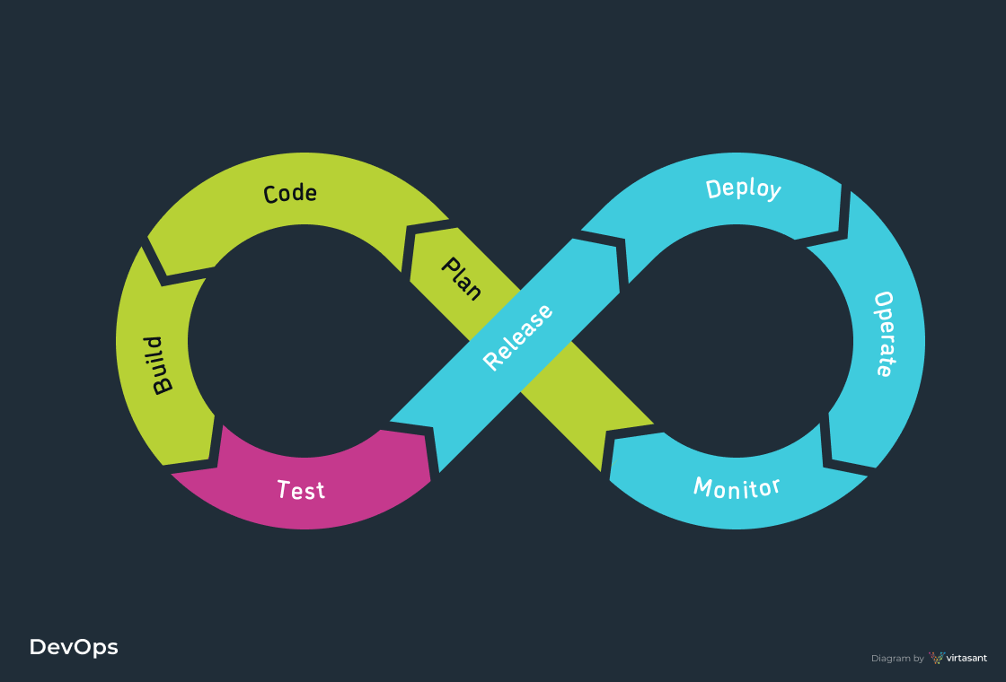 DevOps Methodology Diagram