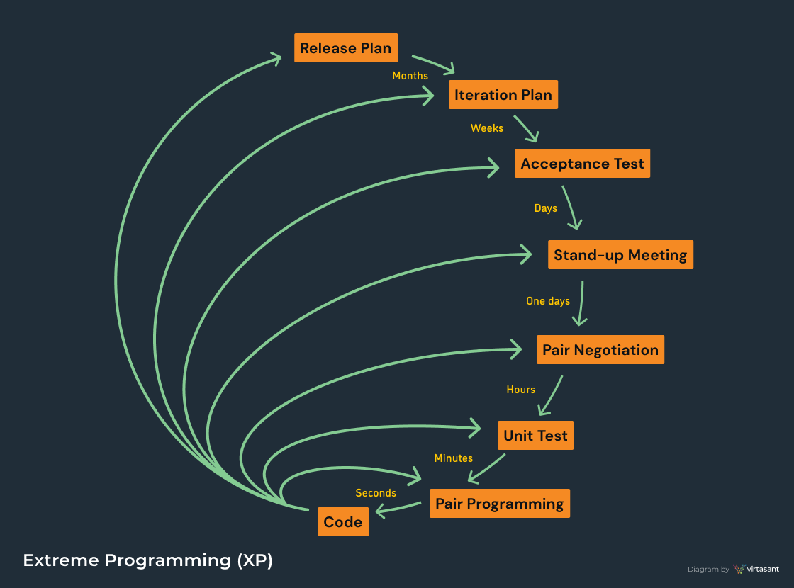 Extreme Programming Diagram