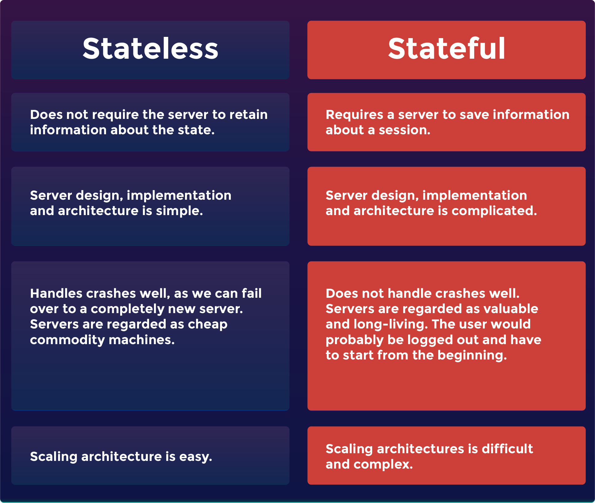Table comparing stateful and stateless architecture